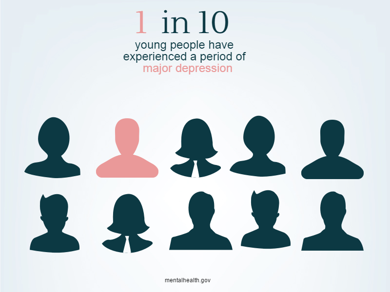 1 in 10 young people have experienced a period of major depression