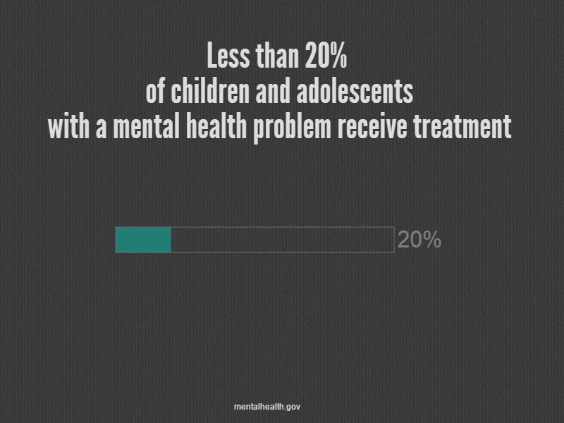 Less than 20% of children and adolescents with a mental health problem receive treatment
