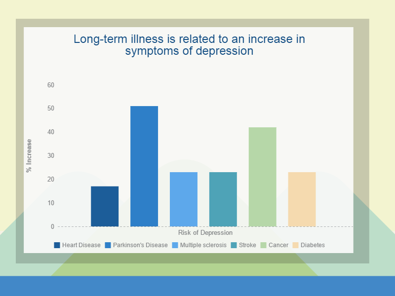 Long term illness is related to symptoms of depression